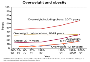 overweight and obesity rates in the US chart
