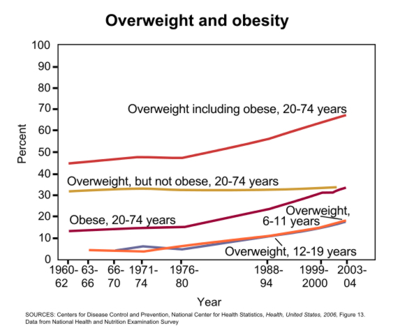 overweight and obesity rates